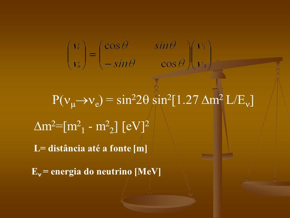 P(e) = sin22 sin2[1.27 m2 L/E]